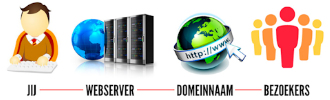 Website en email hosting